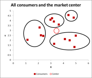 cluster analysis data set graph grouped
