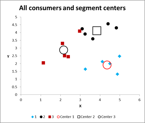 How to run cluster analysis in excel cluster analysis 4 marketing figure 8 ccuart Image collections