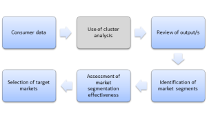 from cluster analysis to market segments