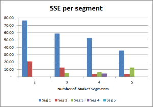 sse by segment
