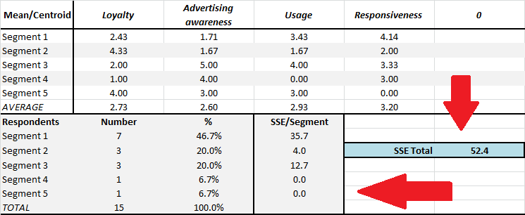Sum of squared error (SSE) - Cluster Analysis 4 Marketing